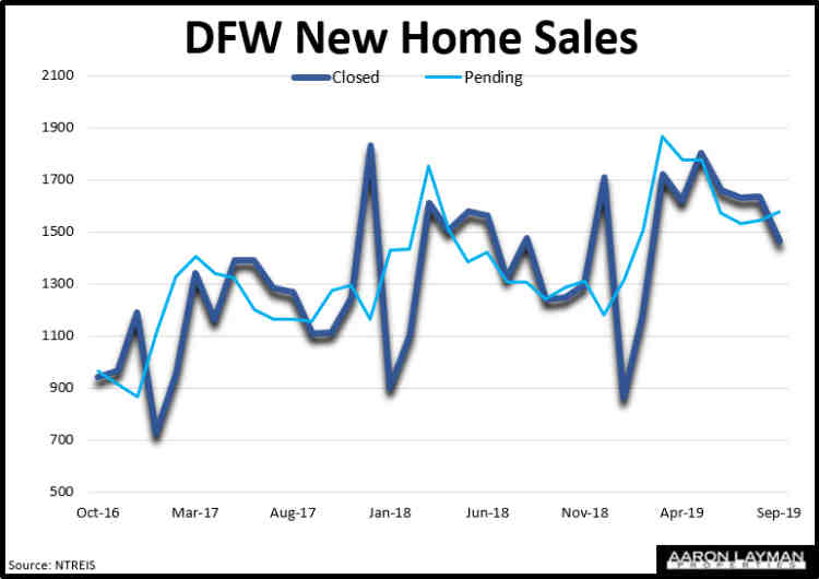 DFW New Home Sales September 2019