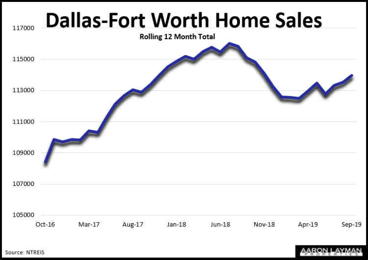 Dallas-Fort Worth Home Sales September 2019