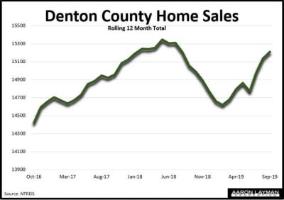 Denton County Home Sales September 2019