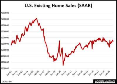 Existing Home Sales Historical September 2019