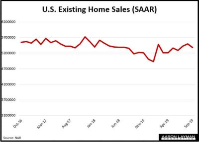 Existing U.S. Home Sales September 2019