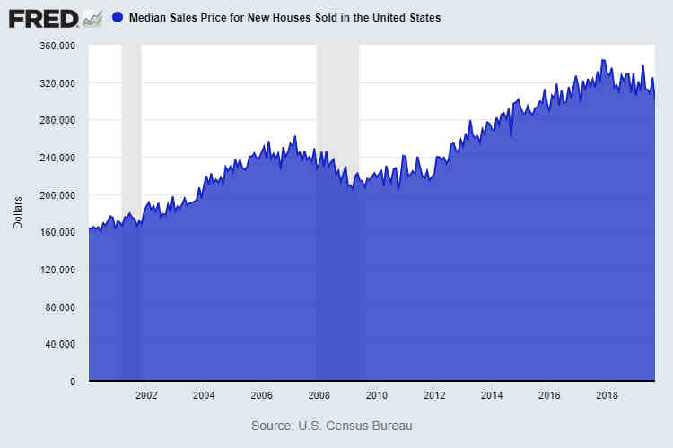 Median New Home Prices for United States September 2019