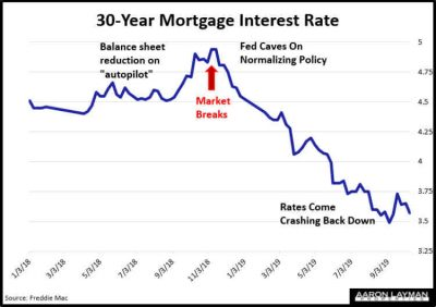 Mortgage Interest Rates October 10 2019