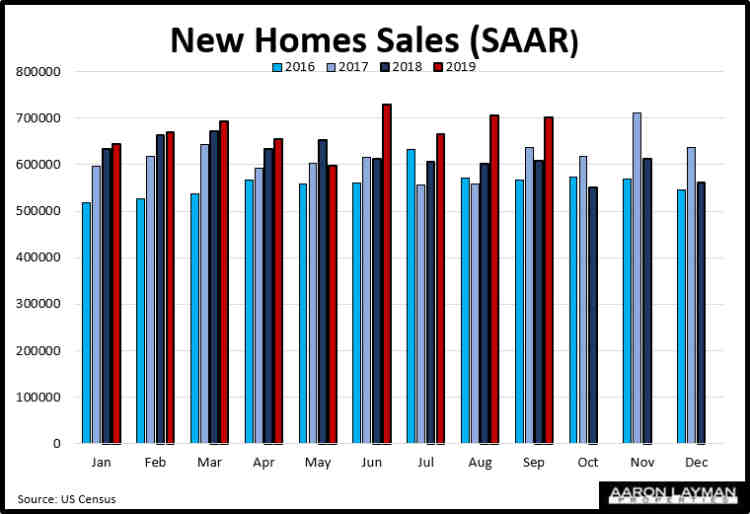 New Homes Sales SAAR September 2019