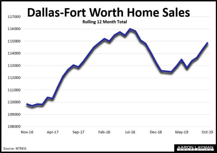 DFW Home Sales October 2019