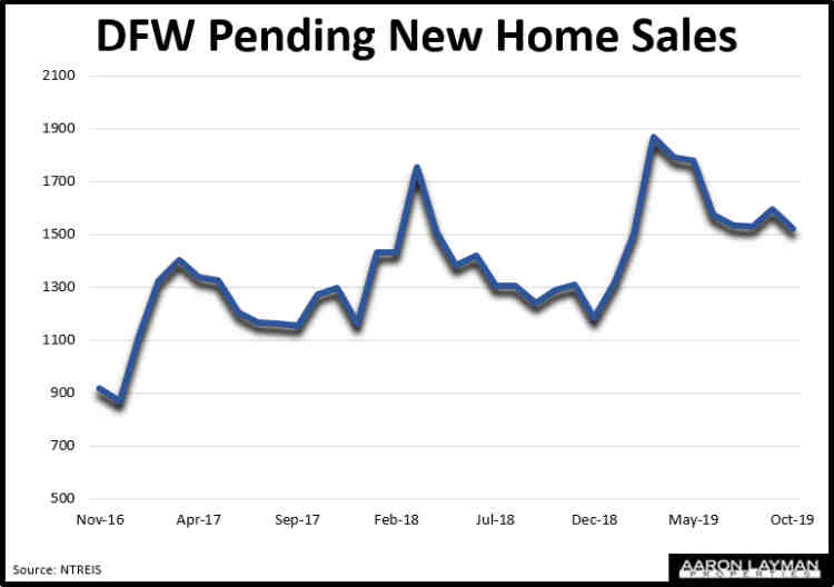 DFW Pending New Home Sales October 2019