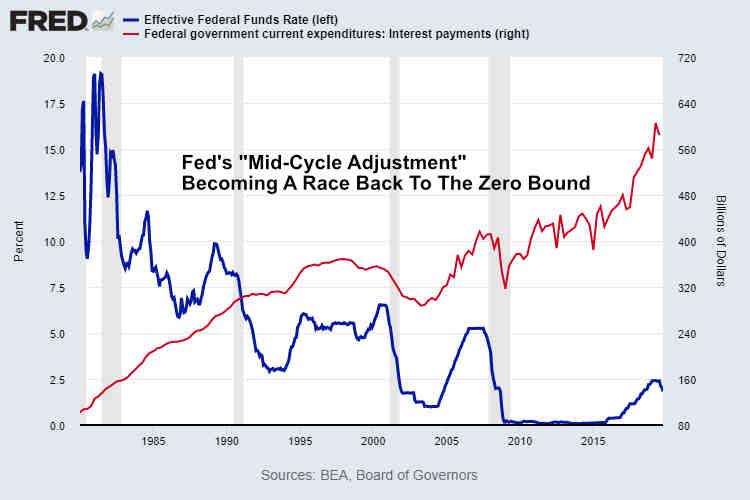 Fed Funds Rate vs US Govt Interest Payments November 2019
