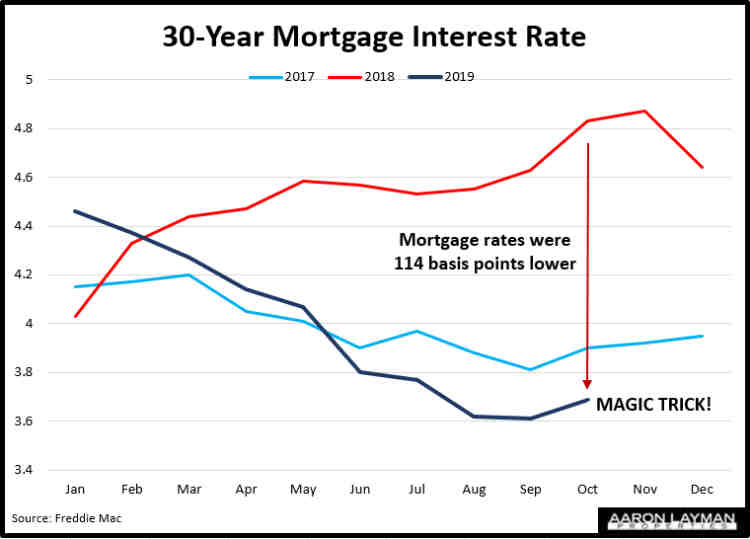 Mortgage Interest Rates October 2019
