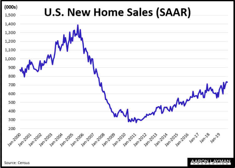 New Home Sales Historical October 2019