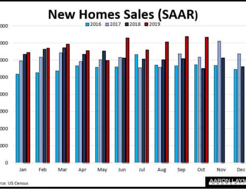 October New Home Sales Rise On Easy Comparison