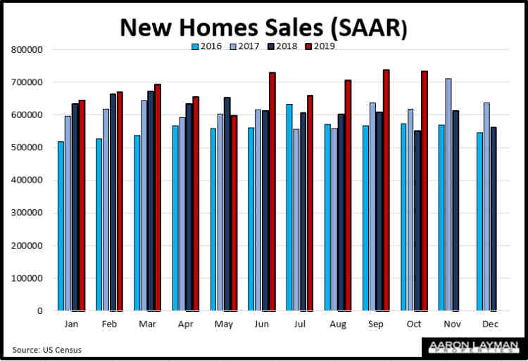 New Home Sales SAAR YoY October 2019