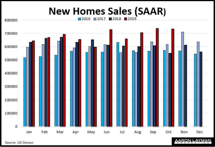 New Home Sales SAAR YoY October 2019