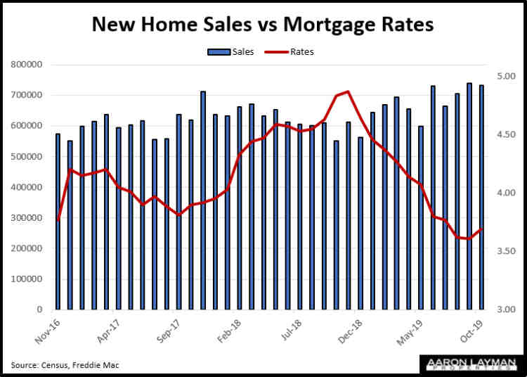 New Home Sales vs Mortgage Rates October 2019