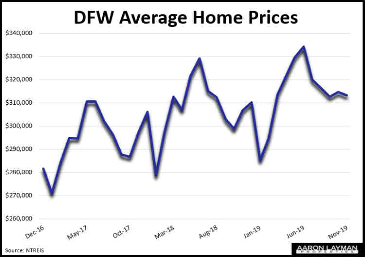 DFW Average Home Prices November 2019