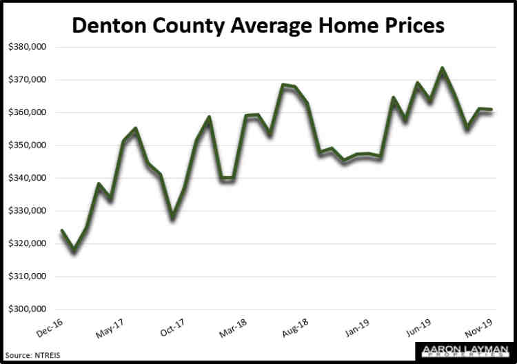 Denton County Average Home Prices November 2019