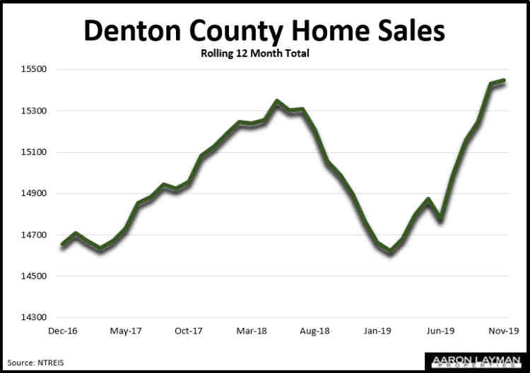Denton County TX Home Sales November 2019