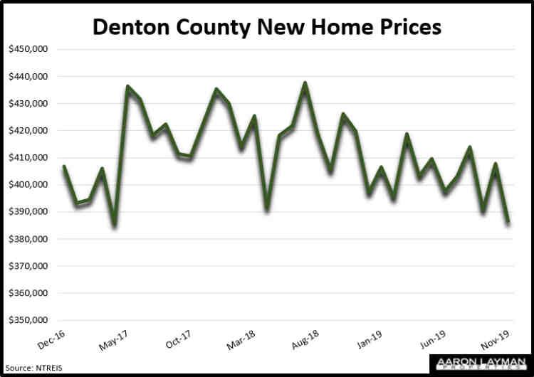 Denton County TX New Home Prices November 2019