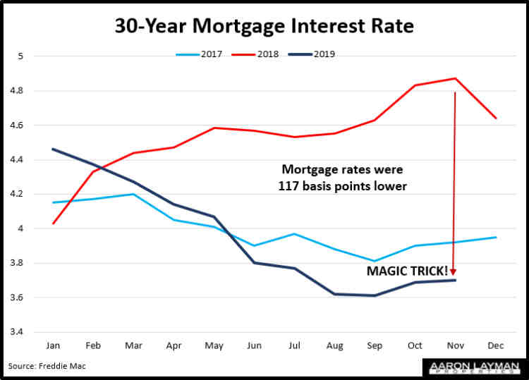 Mortgage Interest Rates Yearly Comparison November 2019