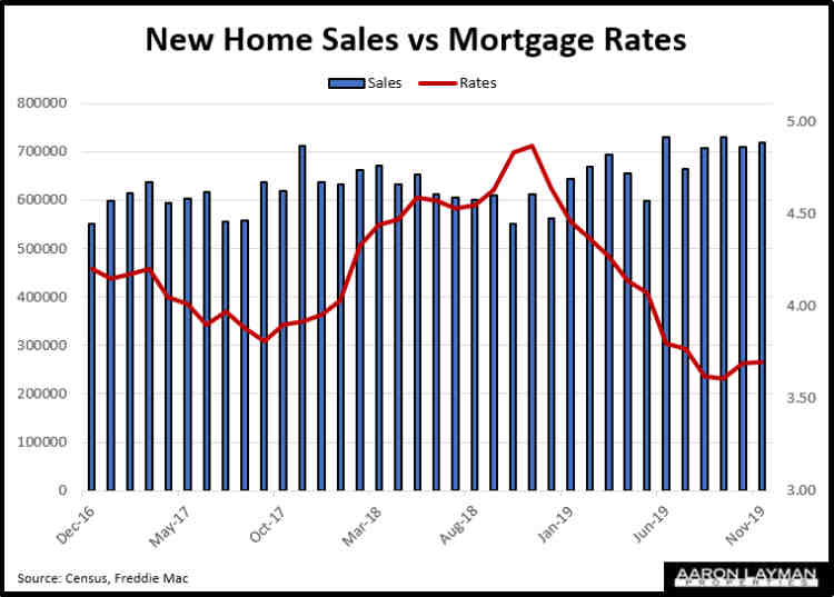 New Home Sales vs Mortgage Rates November 2019