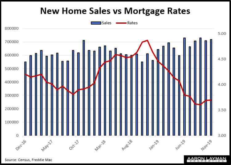 New Home Sales vs Mortgage Rates November 2019