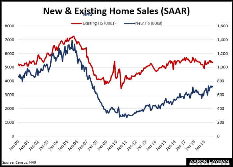 New vs Existing Home Sales November 2019