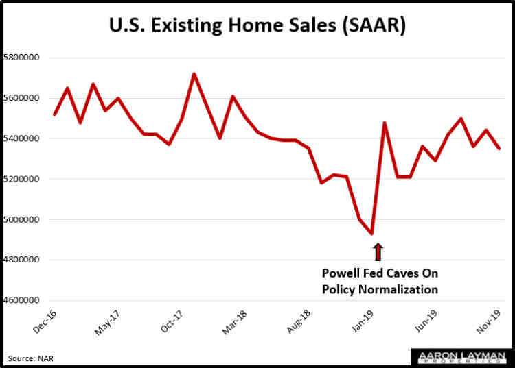 US Existing Home Sales November 2019