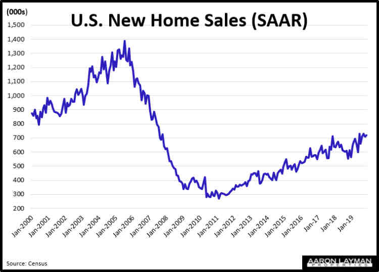US New Home Sales SAAR November 2019
