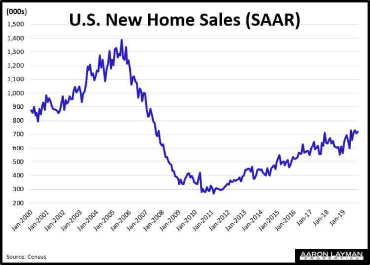 US New Home Sales SAAR November 2019