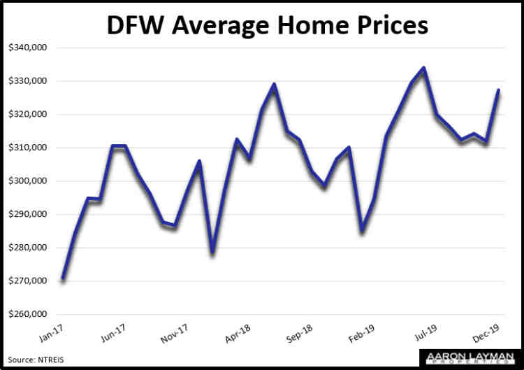 DFW Average Home Prices December 2019