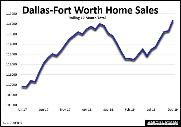 DFW Home Sales December 2019