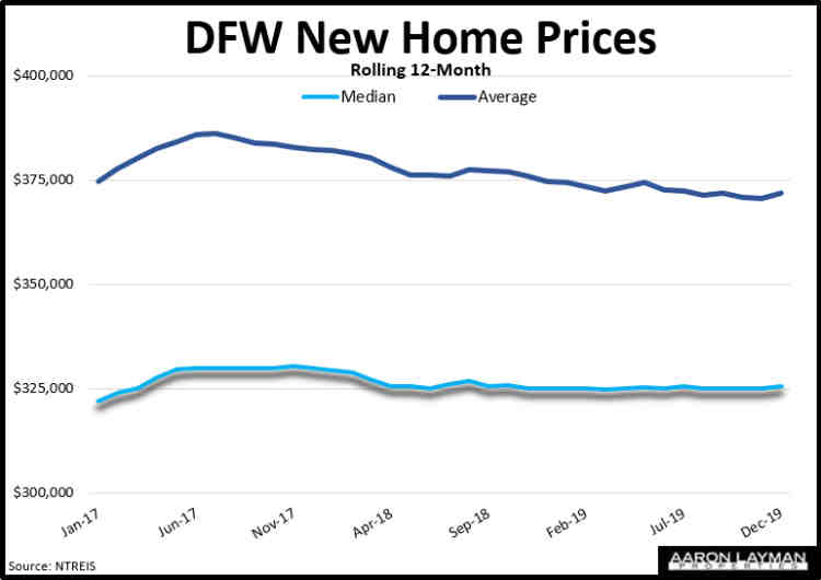 DFW New Home Prices December 2019