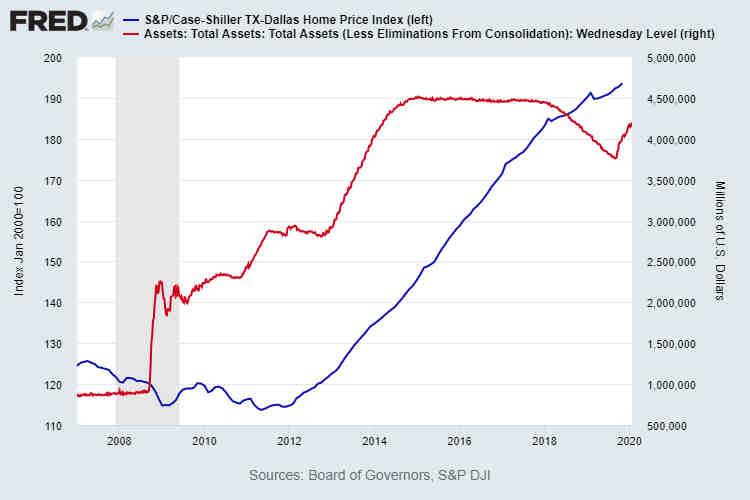 Dallas TX Home Price Index vs Fed Balance Sheet January 2020