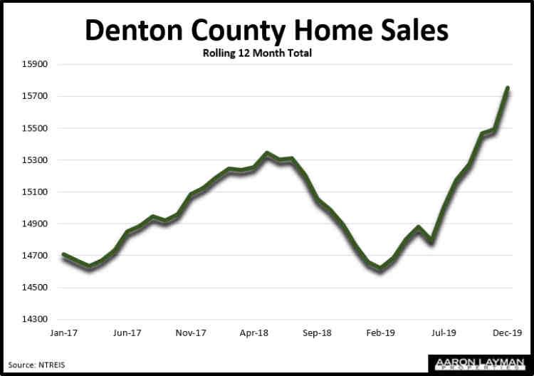 Denton County TX Home Sales December 2019
