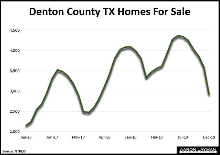 Denton County TX Homes For Sale December 2019