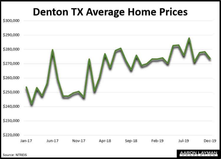 Denton Texas Home Prices December 2019
