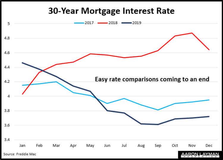 Mortgage Interest Rates YoY December 2019