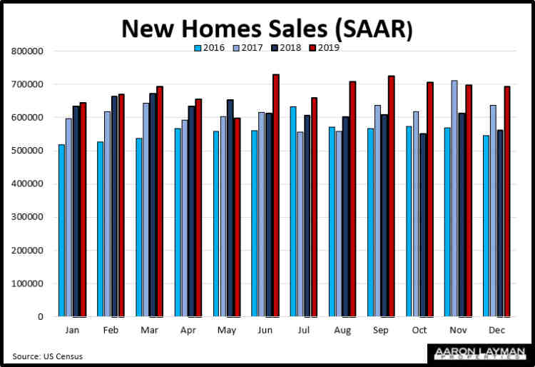 New U.S. Home Sales YoY December 2019