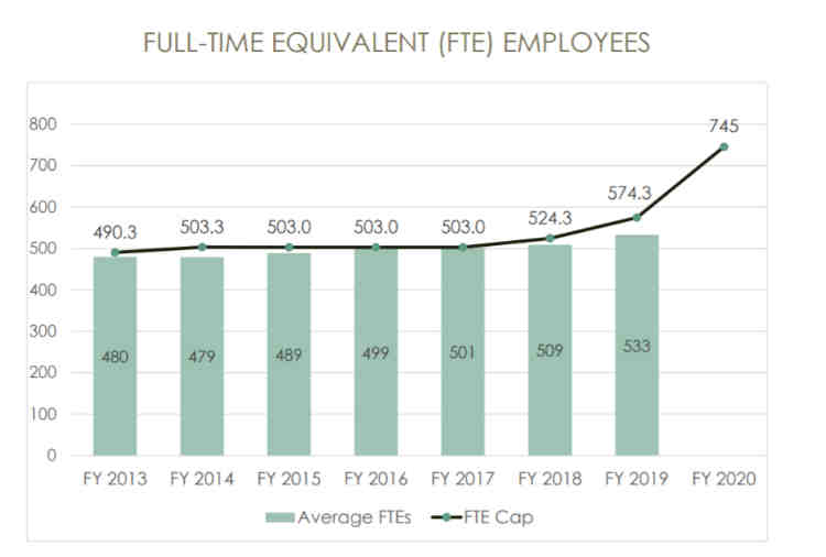 TRS Full-Time Employees 2020