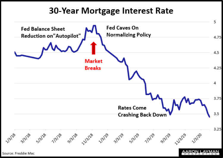 30-Year Mortgage Interest Rate February 6 2020