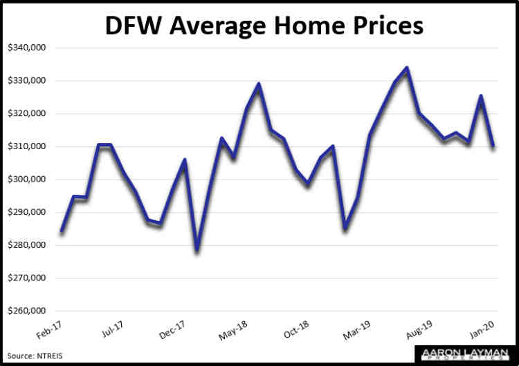 DFW Home Prices January 2020