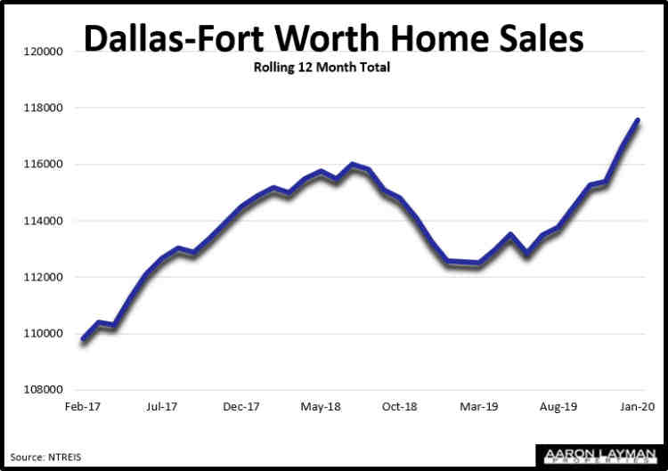 DFW Home Sales January 2020