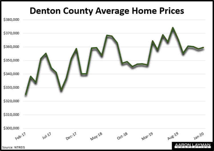 Denton County TX Home Prices January 2020