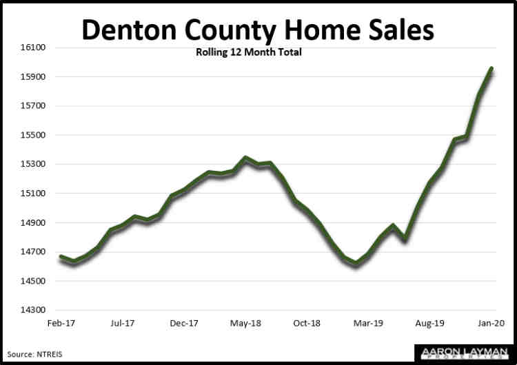 Denton County TX Home Sales January 2020