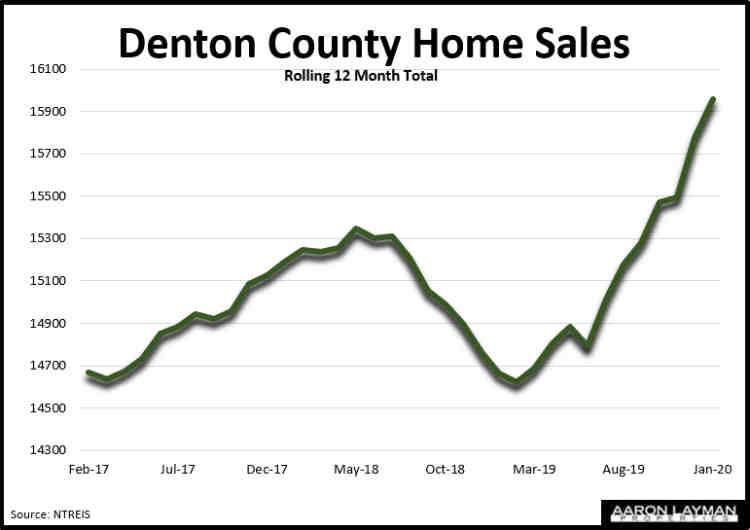 Denton County TX Home Sales January 2020