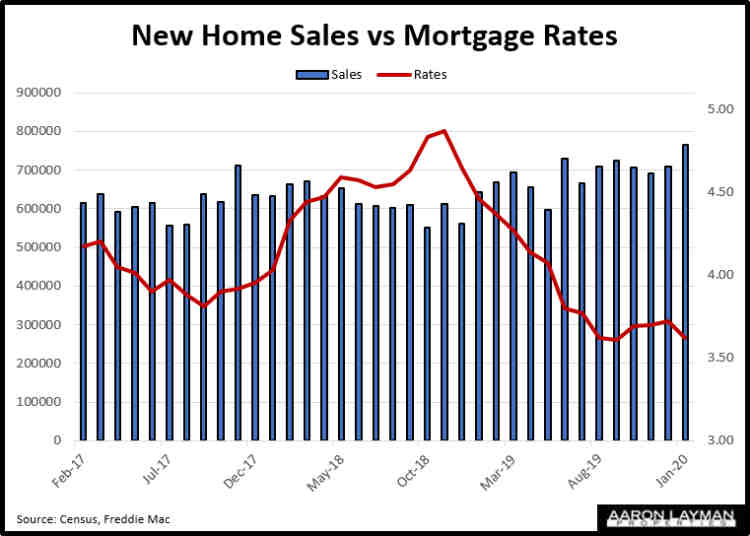 New Home Sales vs Mortgage Interest Rates January 2020