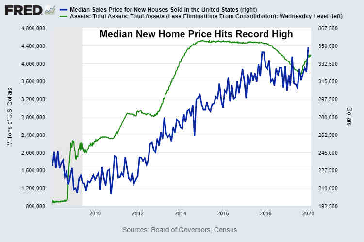 US Median New Home Price January 2020