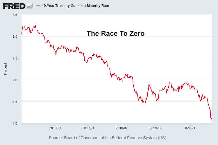 10-Year Treasury Race To Zero March 3 2020