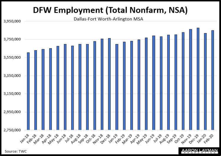 DFW Employment February 2020