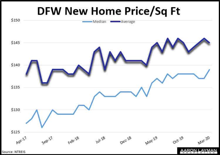DFW New Home Price Per Square Foot March 2020