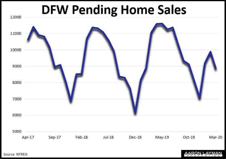 DFW Pending Home Sales March 2020